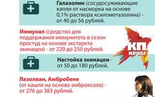 Недорогие противовирусные препараты при простуде взрослым цены