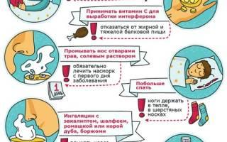 Симптомы и лечение ОРВИ у взрослых