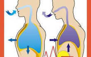 Дыхательный спазм причины